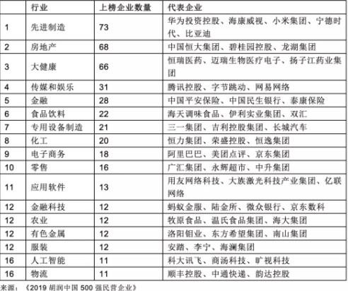 胡润发布中国500强民企榜单:阿里第一 腾讯第二_零售_电商报